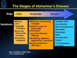 Stages of Alz
