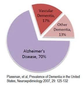 types dementia